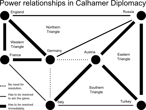 Calhamer Diplomacy Power Relationship Map